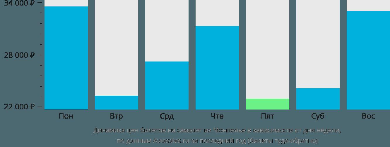 Динамика цен билетов на самолет из Монпелье в зависимости от дня недели