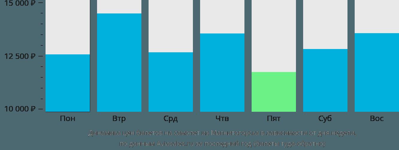 Динамика цен билетов на самолет из Магнитогорска в зависимости от дня недели