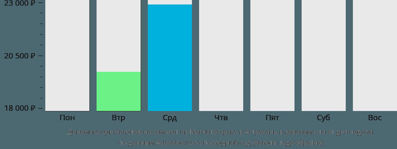 Динамика цен билетов на самолет из Магнитогорска в Астрахань в зависимости от дня недели