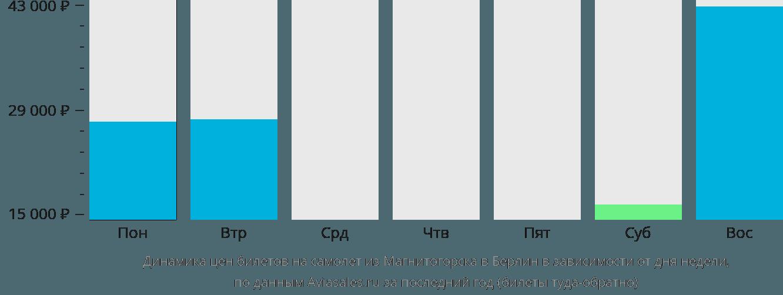 Динамика цен билетов на самолет из Магнитогорска в Берлин в зависимости от дня недели