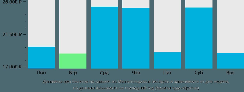 Динамика цен билетов на самолет из Магнитогорска в Беларусь в зависимости от дня недели