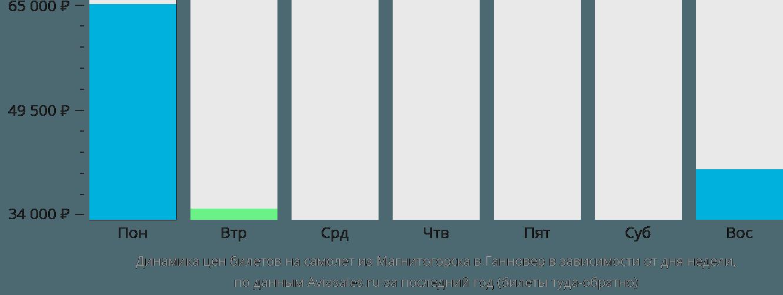 Динамика цен билетов на самолет из Магнитогорска в Ганновер в зависимости от дня недели