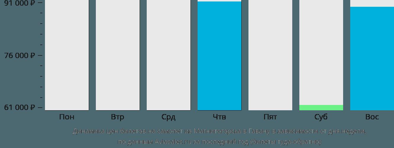 Динамика цен билетов на самолет из Магнитогорска в Гавану в зависимости от дня недели