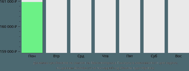 Динамика цен билетов на самолет из Магнитогорска в Гонолулу в зависимости от дня недели