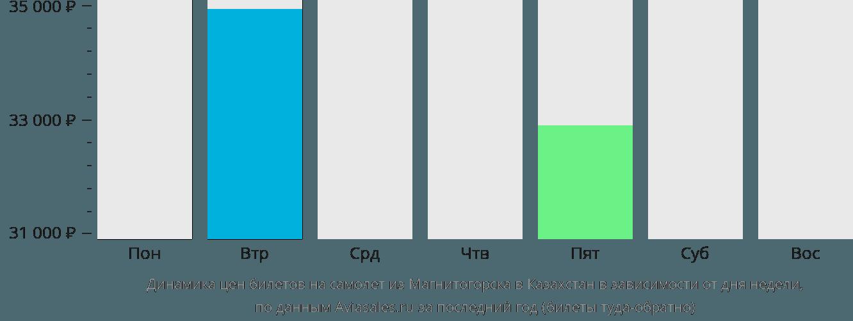 Динамика цен билетов на самолет из Магнитогорска в Казахстан в зависимости от дня недели
