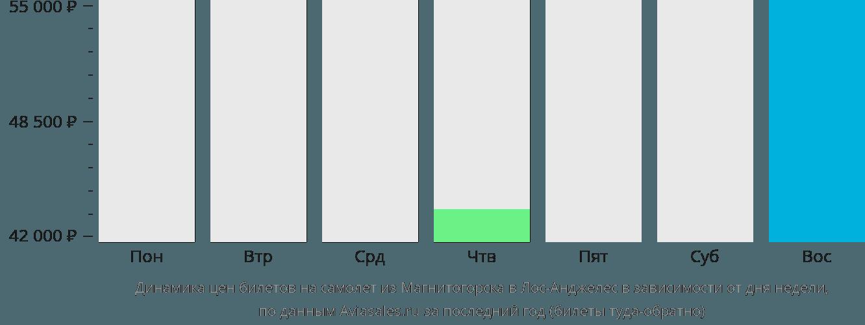 Динамика цен билетов на самолет из Магнитогорска в Лос-Анджелес в зависимости от дня недели