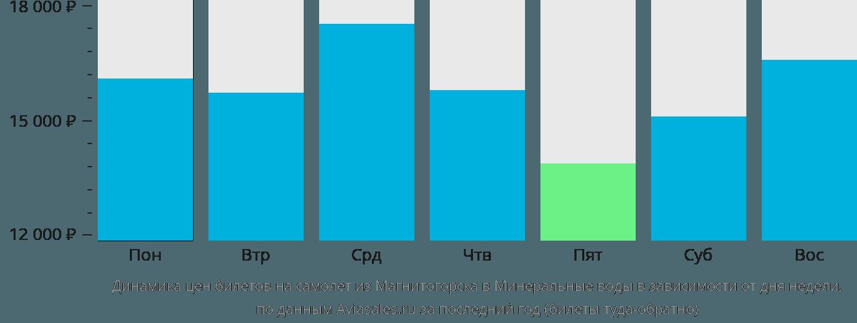 Динамика цен билетов на самолет из Магнитогорска в Минеральные воды в зависимости от дня недели