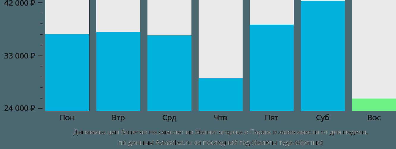 Динамика цен билетов на самолет из Магнитогорска в Париж в зависимости от дня недели
