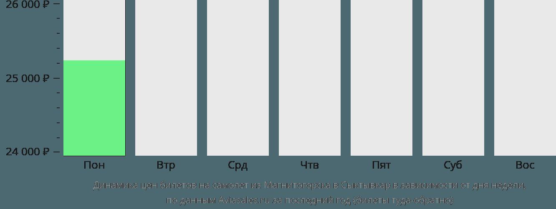 Динамика цен билетов на самолёт из Магнитогорска в Сыктывкар в зависимости от дня недели
