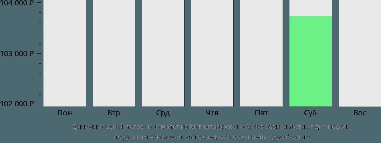 Динамика цен билетов на самолет из Магнитогорска на Маэ в зависимости от дня недели