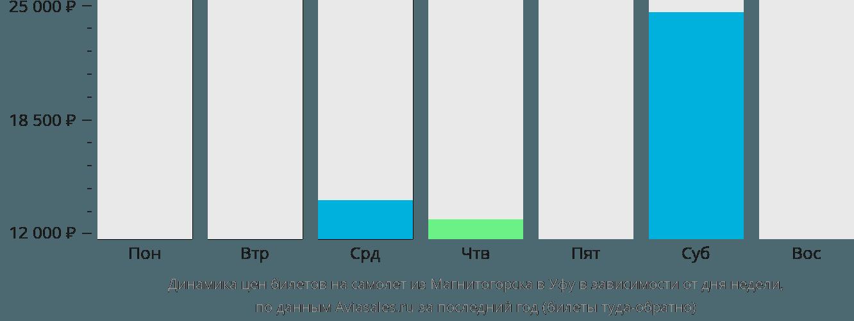 Динамика цен билетов на самолет из Магнитогорска в Уфу в зависимости от дня недели