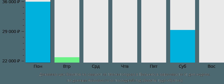 Динамика цен билетов на самолет из Магнитогорска в Вильнюс в зависимости от дня недели