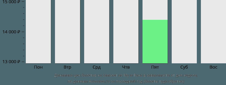 Динамика цен билетов на самолёт из Му-и-Рана в зависимости от дня недели