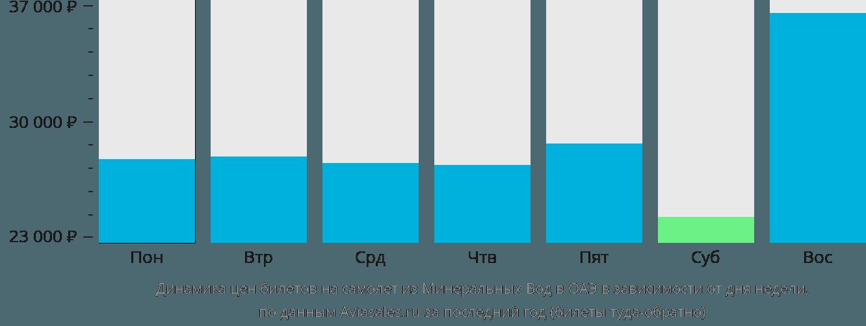 Динамика цен билетов на самолет из Минеральных Вод в ОАЭ в зависимости от дня недели
