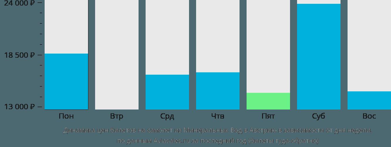 Динамика цен билетов на самолет из Минеральных Вод в Австрию в зависимости от дня недели