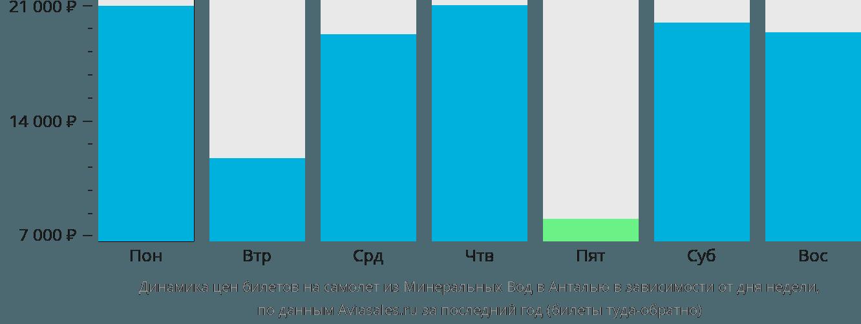 Динамика цен билетов на самолет из Минеральных Вод в Анталью в зависимости от дня недели