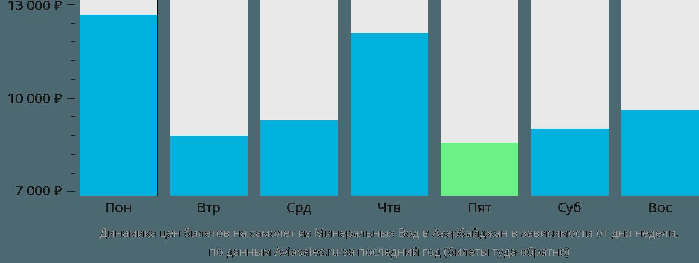 Динамика цен билетов на самолет из Минеральных Вод в Азербайджан в зависимости от дня недели
