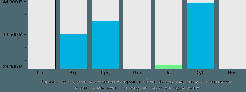 Динамика цен билетов на самолет из Минеральных Вод в Манаму в зависимости от дня недели