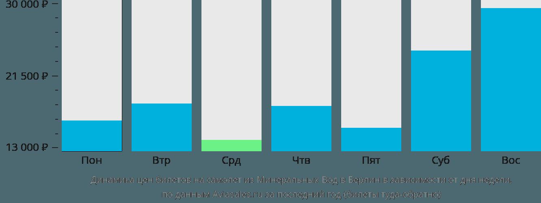 Динамика цен билетов на самолет из Минеральных Вод в Берлин в зависимости от дня недели