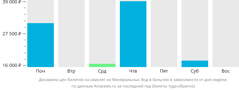 Динамика цен билетов на самолет из Минеральных Вод в Бельгию в зависимости от дня недели