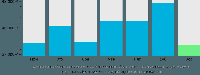 Динамика цен билетов на самолет из Минеральных Вод в Бангкок в зависимости от дня недели