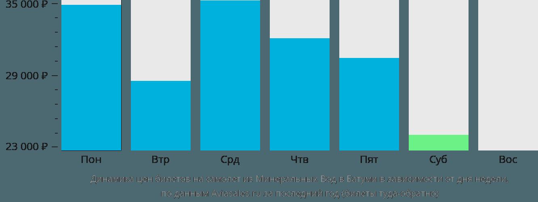 Динамика цен билетов на самолет из Минеральных Вод в Батуми в зависимости от дня недели