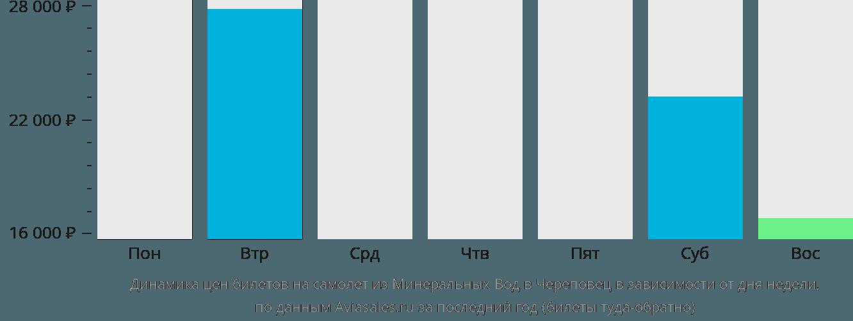 Динамика цен билетов на самолет из Минеральных Вод в Череповец в зависимости от дня недели