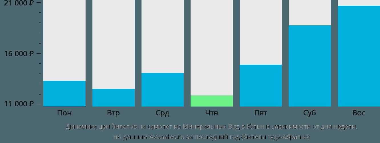 Динамика цен билетов на самолет из Минеральных Вод в Кёльн в зависимости от дня недели