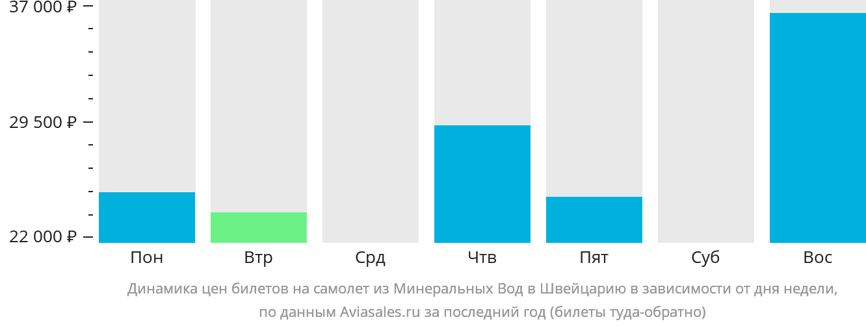 Динамика цен билетов на самолет из Минеральных Вод в Швейцарию в зависимости от дня недели