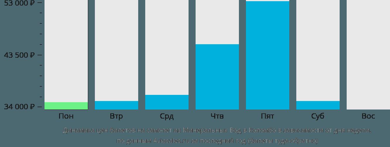 Динамика цен билетов на самолет из Минеральных Вод в Коломбо в зависимости от дня недели