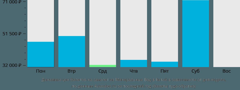 Динамика цен билетов на самолет из Минеральных Вод в Китай в зависимости от дня недели