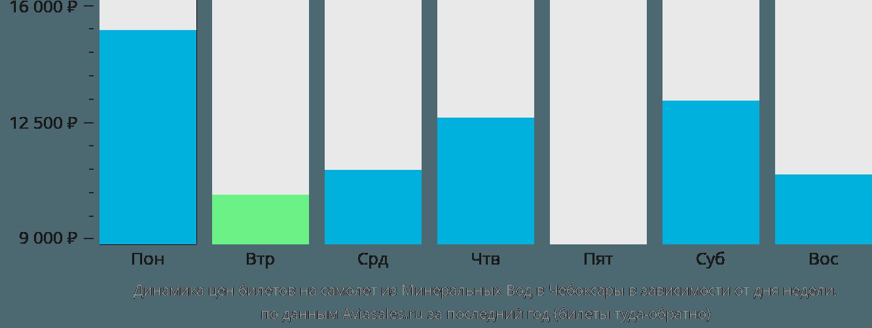 Динамика цен билетов на самолет из Минеральных Вод в Чебоксары в зависимости от дня недели