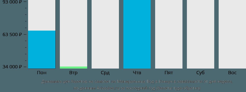 Динамика цен билетов на самолет из Минеральных Вод в Канкун в зависимости от дня недели
