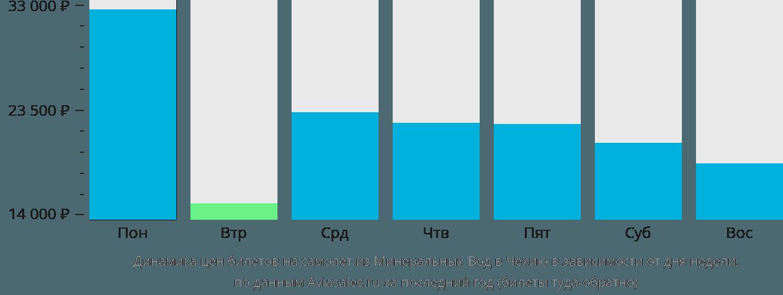 Динамика цен билетов на самолет из Минеральных Вод в Чехию в зависимости от дня недели