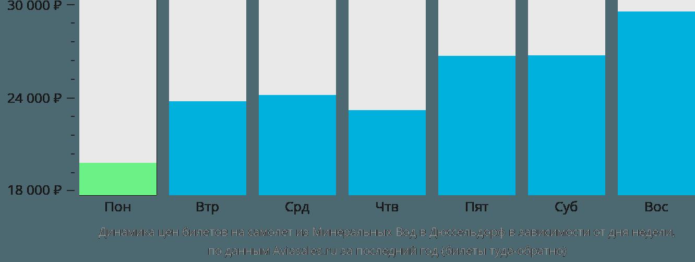 Динамика цен билетов на самолет из Минеральных Вод в Дюссельдорф в зависимости от дня недели
