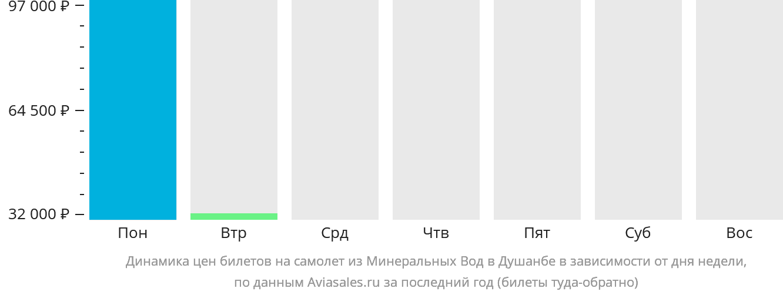 Динамика цен билетов на самолет из Минеральных Вод в Душанбе в зависимости от дня недели