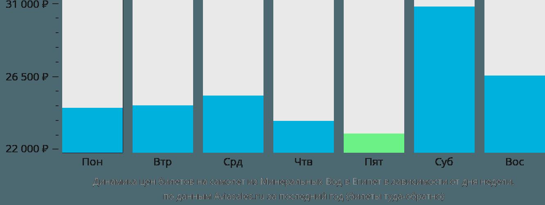 Динамика цен билетов на самолет из Минеральных Вод в Египет в зависимости от дня недели