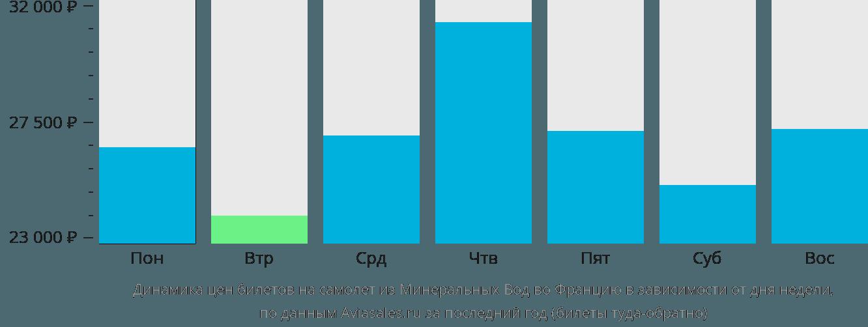 Динамика цен билетов на самолет из Минеральных Вод во Францию в зависимости от дня недели