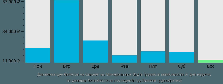Динамика цен билетов на самолёт из Минеральных Вод в Грузию в зависимости от дня недели