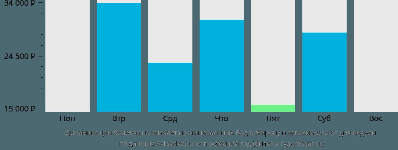Динамика цен билетов на самолет из Минеральных Вод в Жирону в зависимости от дня недели