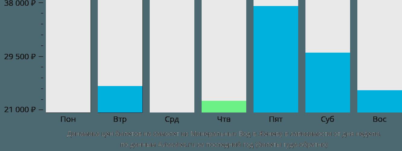 Динамика цен билетов на самолет из Минеральных Вод в Женеву в зависимости от дня недели