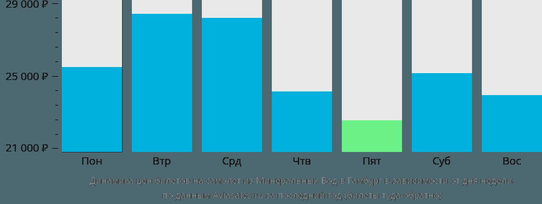 Динамика цен билетов на самолет из Минеральных Вод в Гамбург в зависимости от дня недели