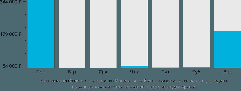 Динамика цен билетов на самолёт из Минеральных Вод в Гавану в зависимости от дня недели