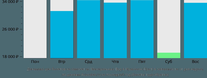Динамика цен билетов на самолет из Минеральных Вод в Ираклион (Крит) в зависимости от дня недели