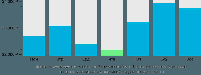 Динамика цен билетов на самолёт из Минеральных Вод в Читу в зависимости от дня недели