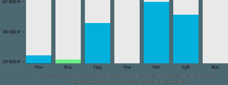 Динамика цен билетов на самолет из Минеральных Вод в Индию в зависимости от дня недели