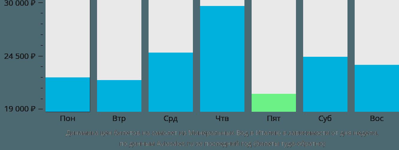 Динамика цен билетов на самолёт из Минеральных Вод в Италию в зависимости от дня недели