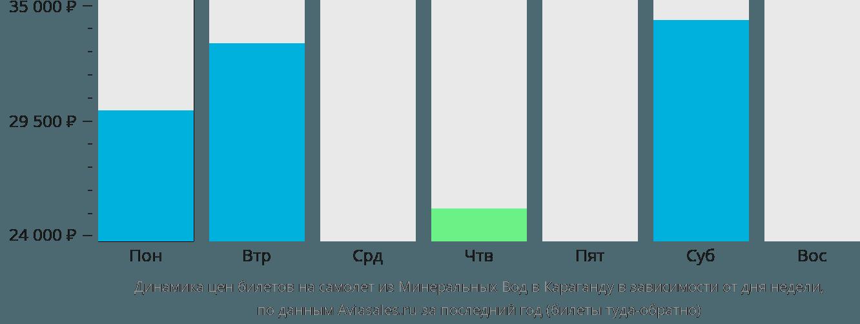 Динамика цен билетов на самолет из Минеральных Вод в Караганду в зависимости от дня недели