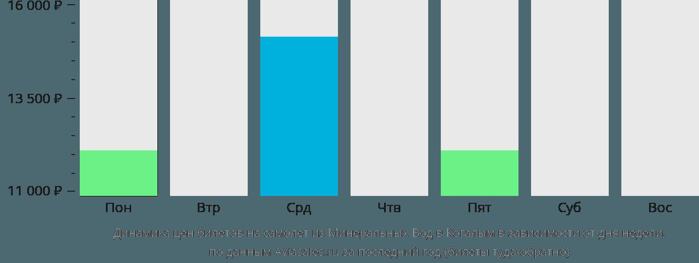 Динамика цен билетов на самолет из Минеральных Вод в Когалым в зависимости от дня недели