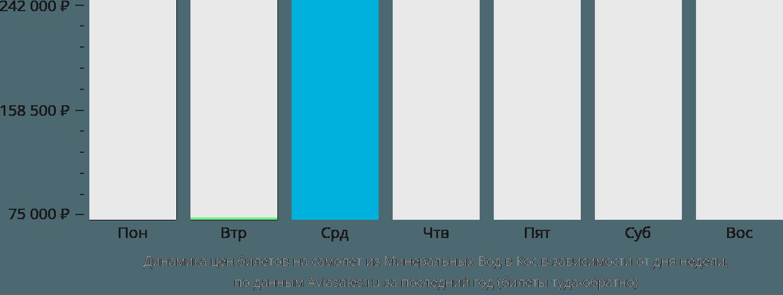 Динамика цен билетов на самолет из Минеральных Вод в Кос в зависимости от дня недели